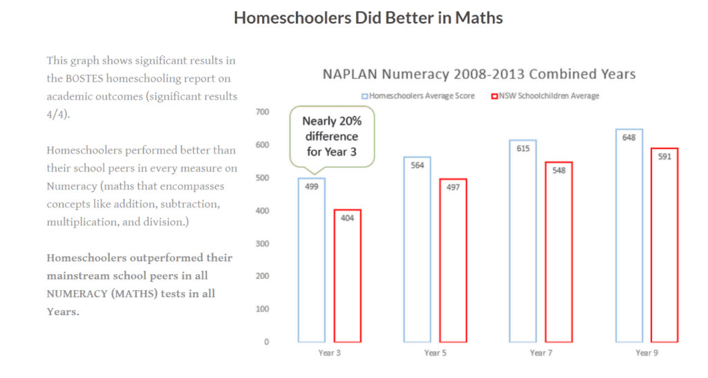 Australian home educated students versus publicly schooled counterparts in mathematics.