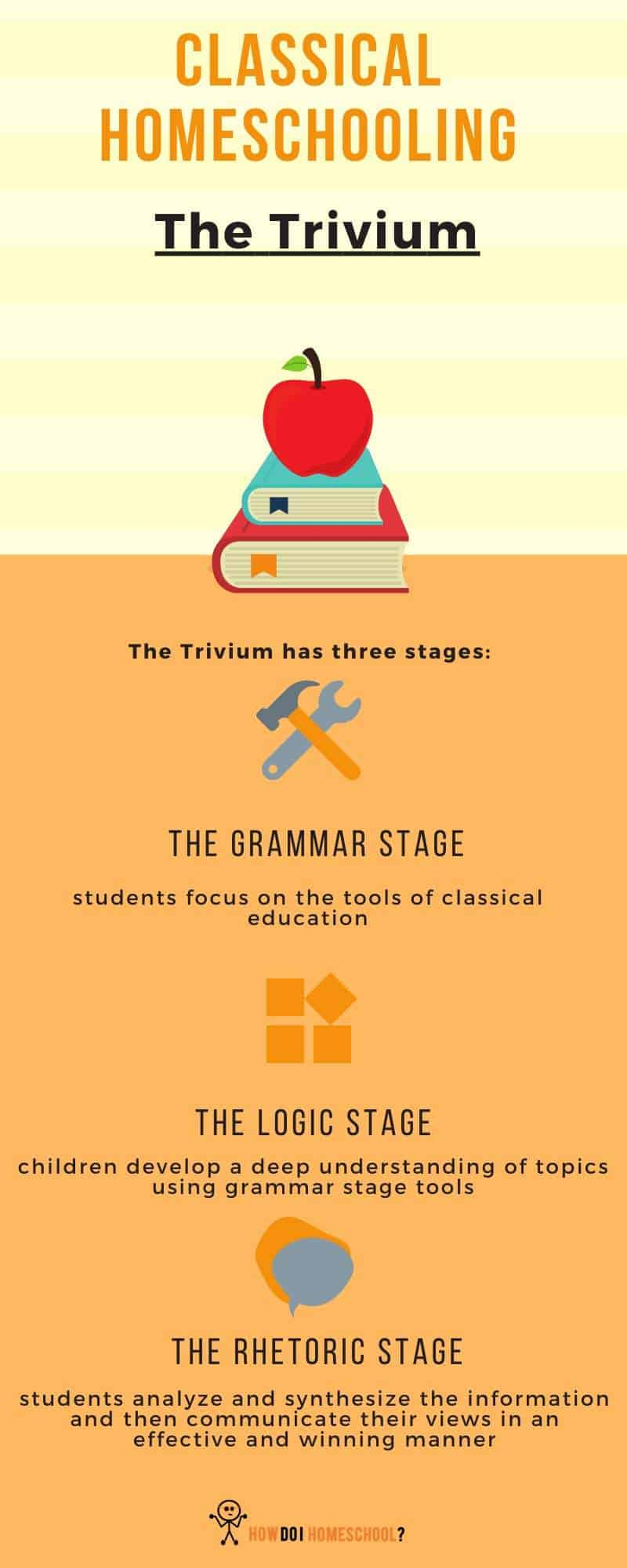 Intrinsic to Classical homeschooling is the Trivium. The Trivium includes three stages: the Grammar stage, The Logic, Stage and the Rhetoric Stage. Find out more about the Classical approach by clicking on the link! #classicalhomeschooling
