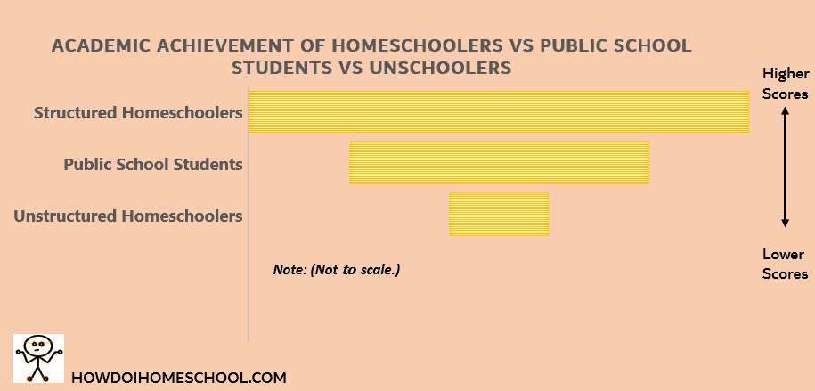 Academic Achievement of homeschoolers vs public school students vs unschoolers. Homeschool facts and statistics. #homeschoolstatistics #homeschoolfacts #howdoihomeschool