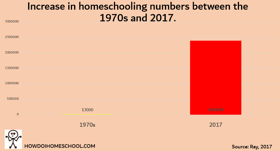 Increase in homeschooling numbers between the 1970s and 2017.