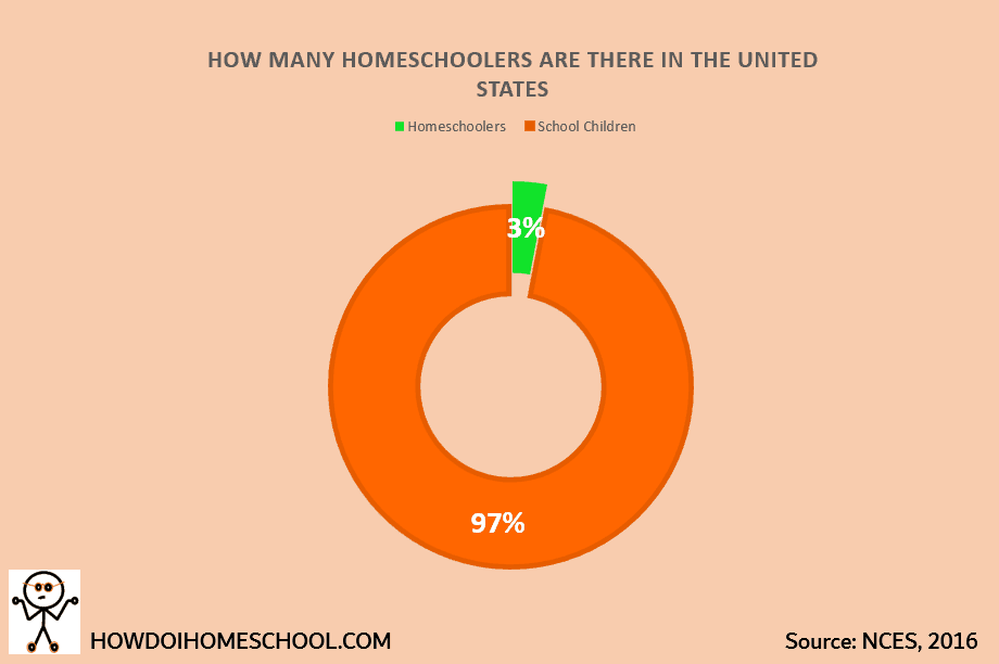 How Many Homeschoolers Are There in the United States. Homeschooling statistics 2016. #homeschoolingstatistics #homeschoolingfacts