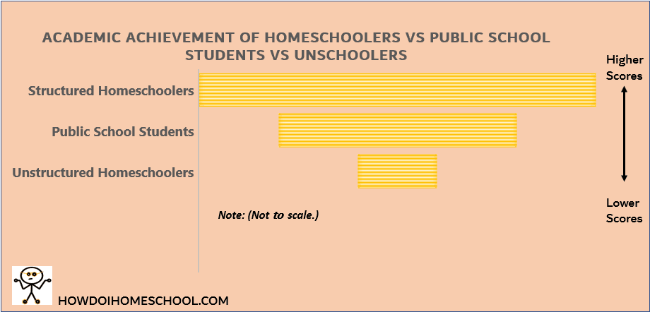 Homeschooling Statistics 2017 and Past: Get Exciting